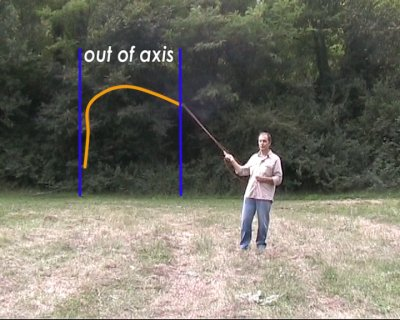Out of axis