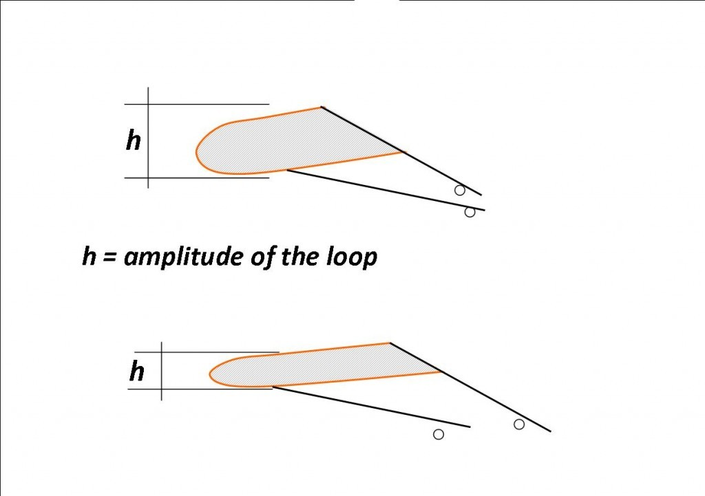 The formation of the Loop